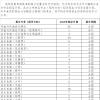 四川音乐学院2020年本科各专业(招考方向)拟定招生计划