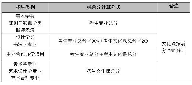 鲁迅美术学院2021年本科招生简章