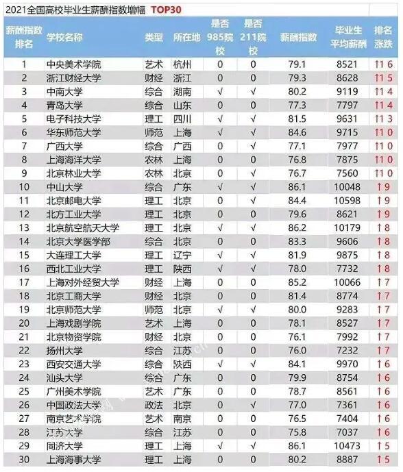 全国高校薪酬指数增速TOP30