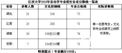 2010年江汉大学音乐学专业高考录取分数线