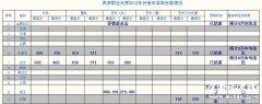 2012年天津职业大学艺术类分省市录取分数线