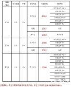 广州美术学院2013年成人高考各招生专业及代码表