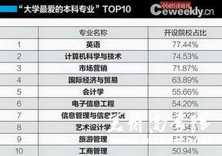 中国大学最爱的本科专业排行榜发布